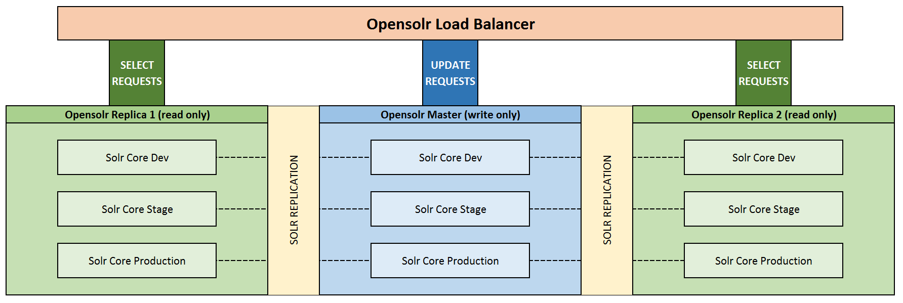 OpenSolr, Dedicated, Resilient Cloud Infrastructure